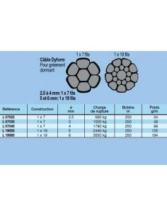 Dyform Wire 1*7